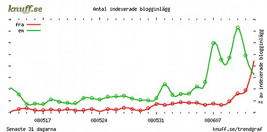 FRA vs EM - trendgraf